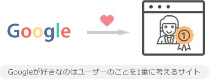 Googleが好きなのはユーザーのことを1番に考えるサイト