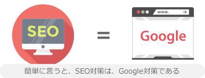 簡単に言うと、SEO対策は、Google対策である
