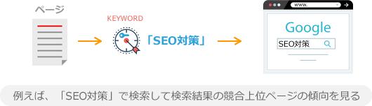 例えば、「SEO対策」で検索して検索結果の競合上位ページの傾向を見る