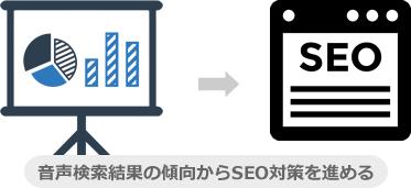 音声検索結果の傾向からSEO対策を進める
