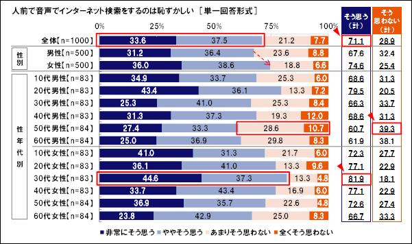日本国内において人前での音声検索利用は恥ずかしい(調査結果)