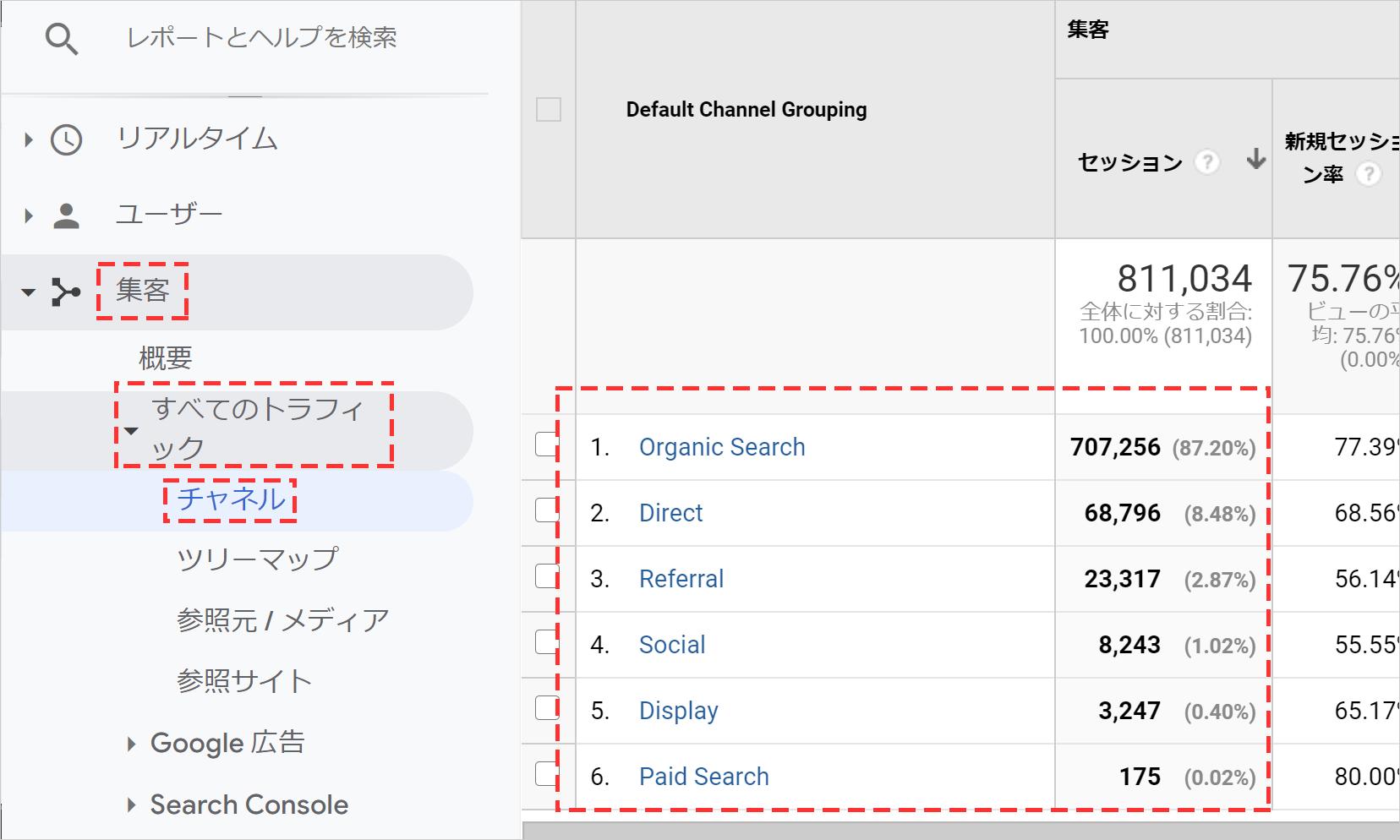 Googleアナリティクスの流入チャネル別のセッション数
