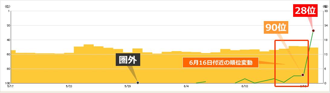 検索数1万~10万のキーワード順位が90位前後から28位まで上昇