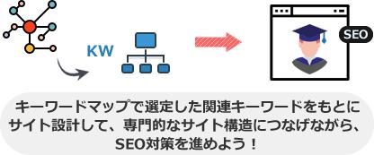 キーワードマップで選定した関連キーワードをもとに サイト設計して、専門的なサイト構造につなげながら、 SEO対策を進めよう!