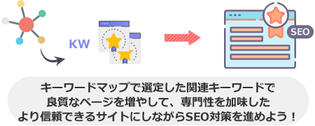 キーワードマップで選定した関連キーワードで 良質なページを増やして、専門性を加味した より信頼できるサイトにしながらSEO対策を進めよう!