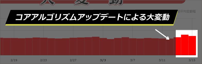 【Google大変動】コアアルゴリズムアップデートによる2019年3月12日からの順位変動について