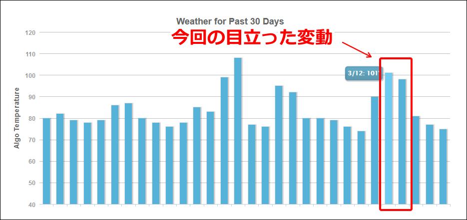 MozCastの2019年3月12日からの順位変動