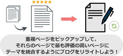 重複ページをピックアップして、 それらのページで最も評価の高いページに テーマを統合するようにブログをリライトしよう!