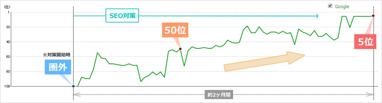 約2ヶ月後かけて圏外から5位まで上昇した検索順位の推移グラフ