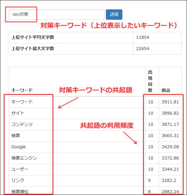 共起語ツールを活用して、上位表示したいキーワード「seo対策」の共起語を抽出した事例