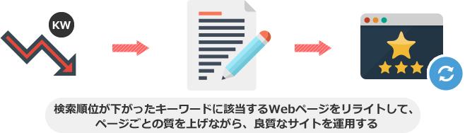 検索順位が下がったキーワードに該当するWebページをリライトして、 ページごとの質を上げながら、良質なサイトを運用する