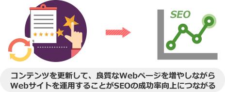 コンテンツを更新して、良質なWebページを増やしながら Webサイトを運用することがSEOの成功率向上につながる
