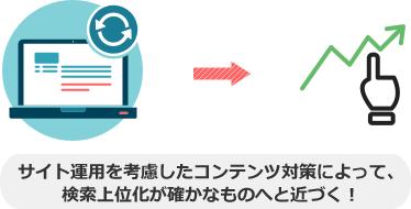 サイト運用を考慮したコンテンツ対策によって、 検索上位化が確かなものへと近づく!