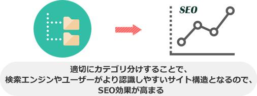 適切にカテゴリ分けすることで、検索エンジンやユーザーがより認識しやすいサイト構造となるので、SEO効果が高まる