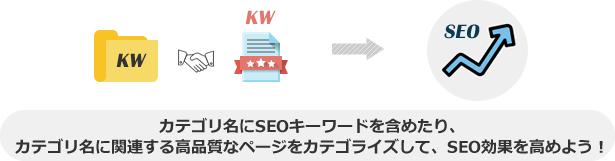 カテゴリ名にSEOキーワードを含めたり、 カテゴリ名に関連する高品質なページをカテゴライズして、SEO効果を高めよう!