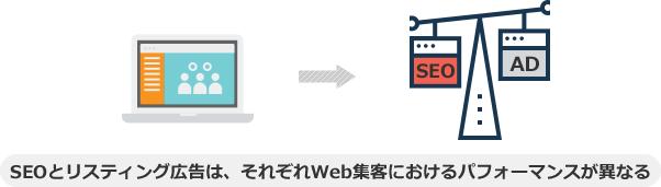 SEOとリスティング広告は、それぞれWeb集客におけるパフォーマンスが異なる
