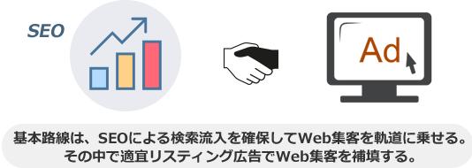 基本路線は、SEOによる検索流入を確保してWeb集客を軌道に乗せる。 その中で適宜リスティング広告でWeb集客を補填する。
