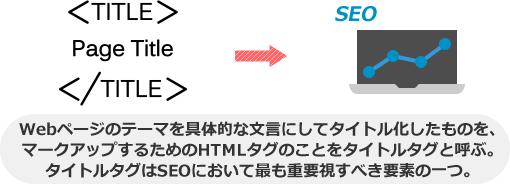 Webページのテーマを具体的な文言にしてタイトル化したものを、 マークアップするためのHTMLタグのことをタイトルタグと呼ぶ。 タイトルタグはSEOにおいて最も重要視すべき要素の一つ。