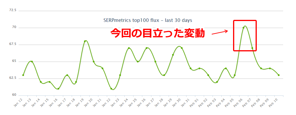 SERPmetricsの2019年2月7日付近の順位変動