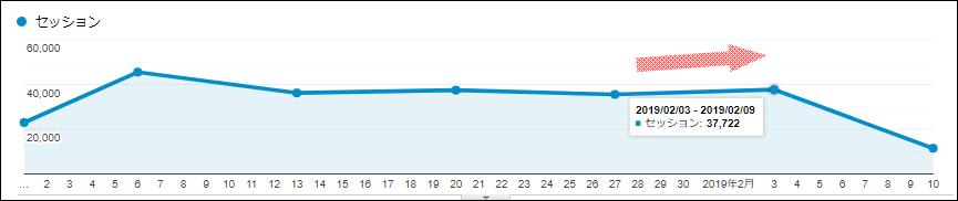 SEOラボの検索流入の推移グラフ