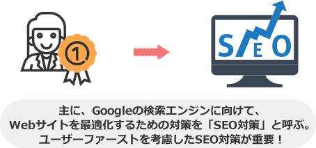 主に、Googleの検索エンジンに向けて、 Webサイトを最適化するための対策を「SEO対策」と呼ぶ。 ユーザーファーストを考慮したSEO対策が重要!