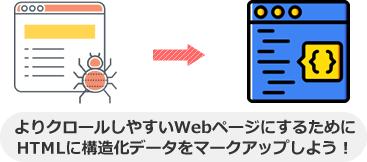よりクロールしやすいWebページにするために HTMLに構造化データをマークアップしよう!