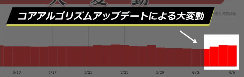 【Google大変動】コアアルゴリズムアップデートによる2019年6月4日からの順位変動について