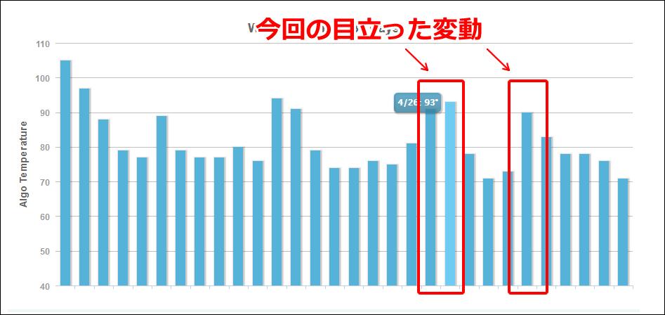 MozCastの2019年4月28日と5月2日付近の順位変動