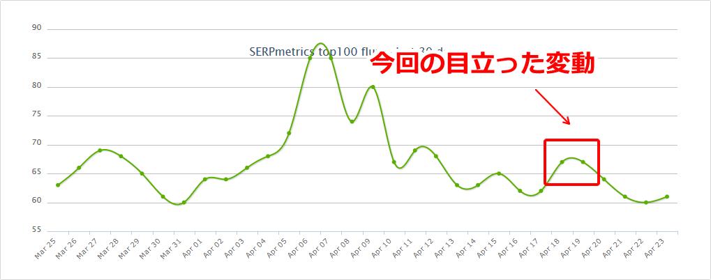 SERPmetricsの2019年4月19日付近の順位変動