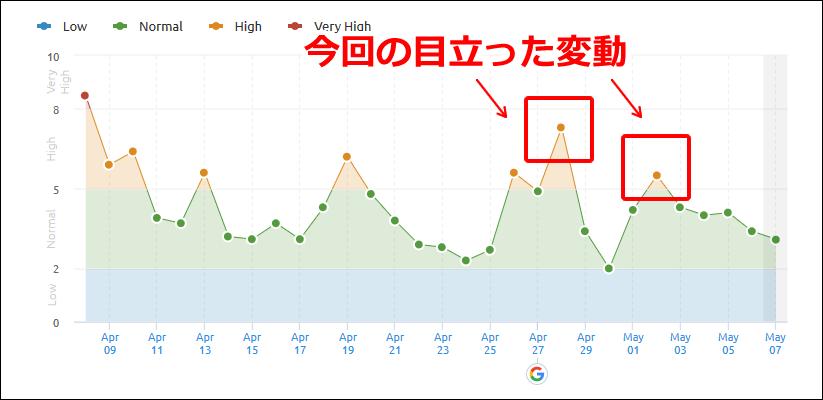 SEMrushの2019年4月28日と5月2日付近の順位変動