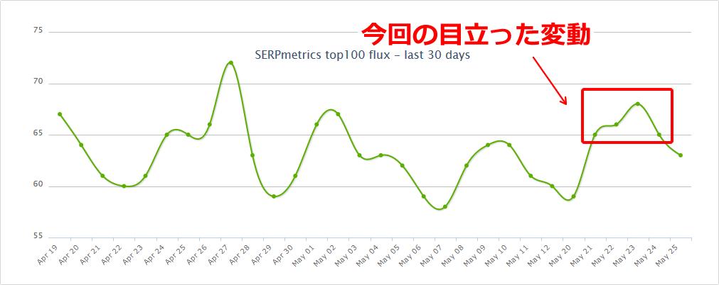 SERPmetricsの2019年5月22日付近の順位変動
