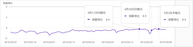 SEOラボの管理キーワードの平均掲載順位推移グラフ