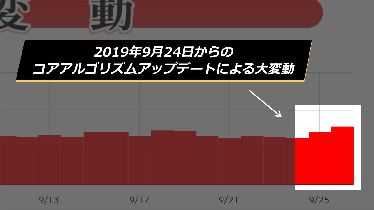 【Google大変動】コアアルゴリズムアップデートによる2019年9月24日からの順位変動について