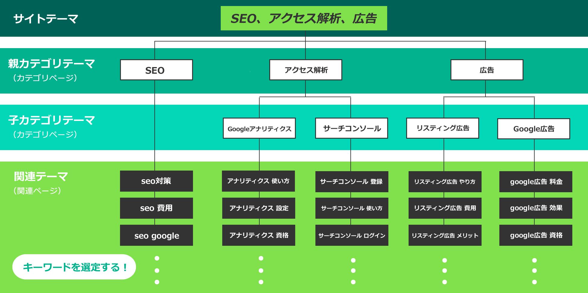 雑記サイトのサイト設計例