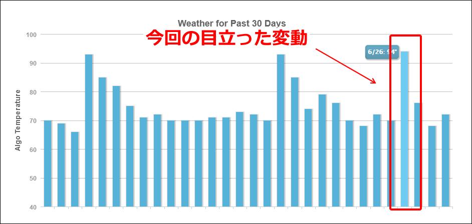 MozCastの2019年6月28日付近の順位変動