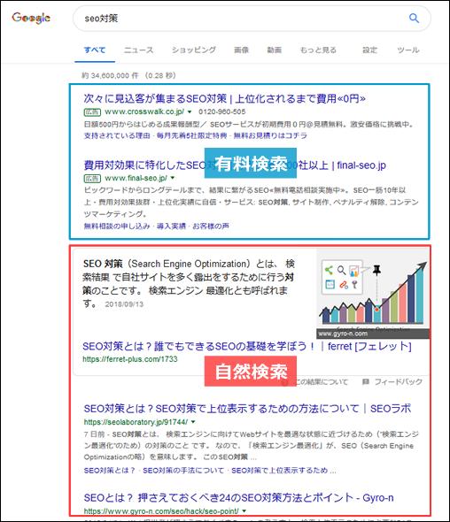 SEOによる自然検索枠とリスティングによる有料検索枠