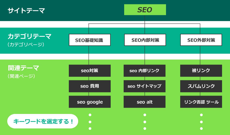 特化サイトのサイト設計例