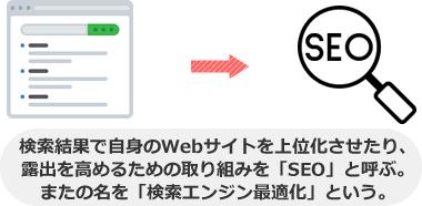検索結果で自身のWebサイトを上位化させたり、 露出を高めるための取り組みを「SEO」と呼ぶ。 またの名を「検索エンジン最適化」という。