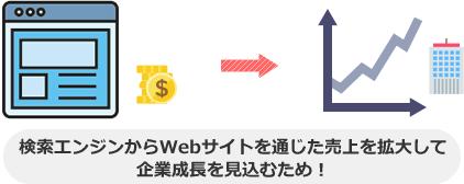 検索エンジンからWebサイトを通じた売上を拡大して 企業成長を見込むため!