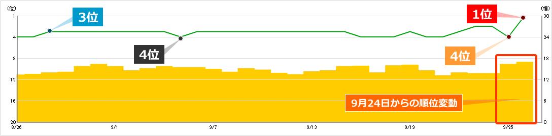 2019年9月24日からのコアアルゴリズムアップデート(順位変動)によるキーワードAの順位への影響