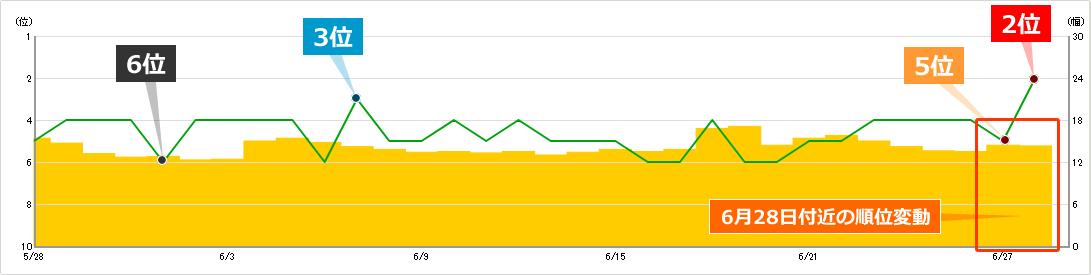 2019年6月28日付近の順位変動によるキーワードBの順位への影響