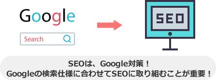 SEOは、Google対策! Googleの検索仕様に合わせてSEOに取り組むことが重要!