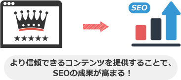 より信頼できるコンテンツを提供することで、 SEOの成果が高まる!