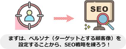 まずは、ペルソナ(ターゲットとする顧客像)を 設定することから、SEO戦略を練ろう!
