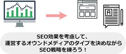 SEO効果を考慮して、 運営するオウンドメディアのタイプを決めながら SEO戦略を練ろう!