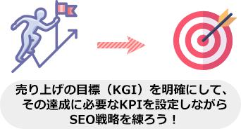 売り上げの目標(KGI)を明確にして、 その達成に必要なKPIを設定しながら SEO戦略を練ろう!