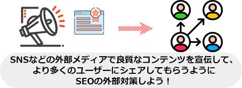 SNSなどの外部メディアで良質なコンテンツを宣伝して、 より多くのユーザーにシェアしてもらうように SEOの外部対策しよう!