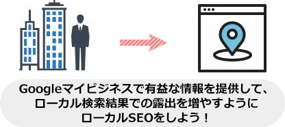 Googleマイビジネスで有益な情報を提供して、 ローカル検索結果での露出を増やすように ローカルSEOをしよう!