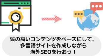 質の高いコンテンツをベースにして、 多言語サイトを作成しながら 海外SEOを行おう!