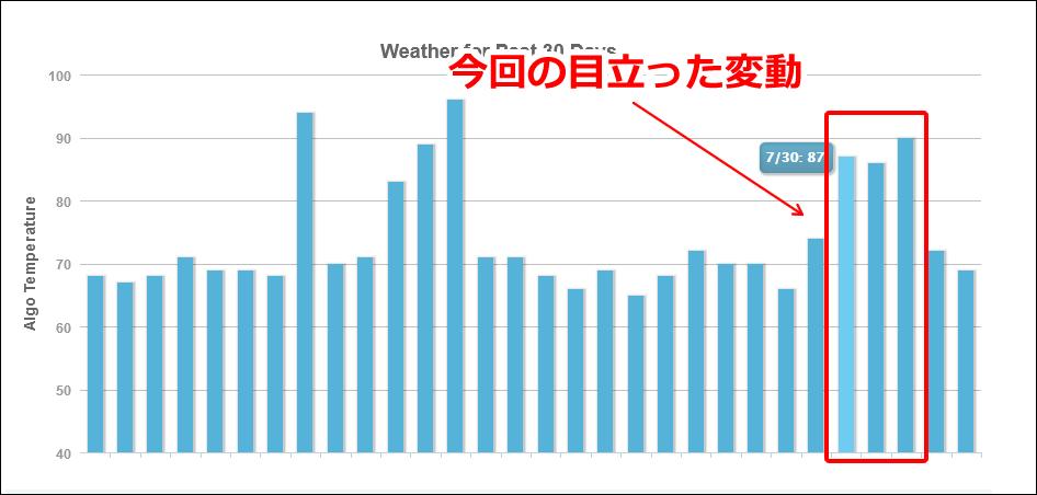 MozCastの2019年7月31日と8月2日付近の順位変動